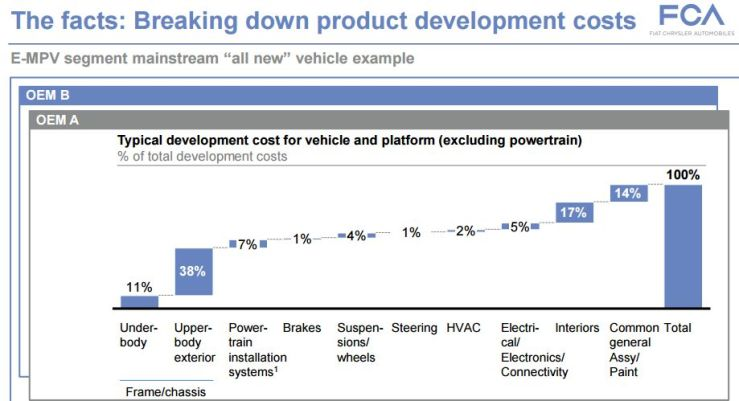 Breaking down car manufacturing cost